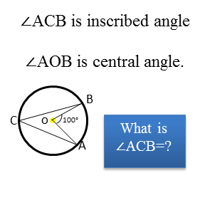 What is inscribed angle?