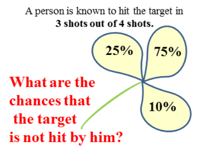 The target is not hit by him