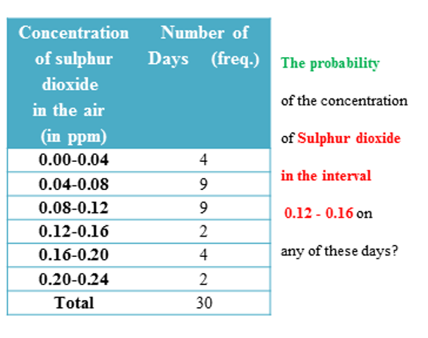 The probability of the concentration of sulphur dioxide in the air